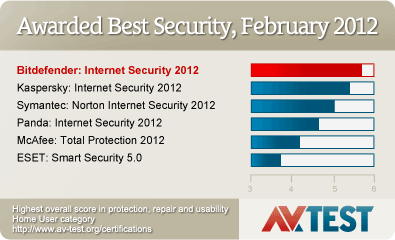 bitdefender internet security awards