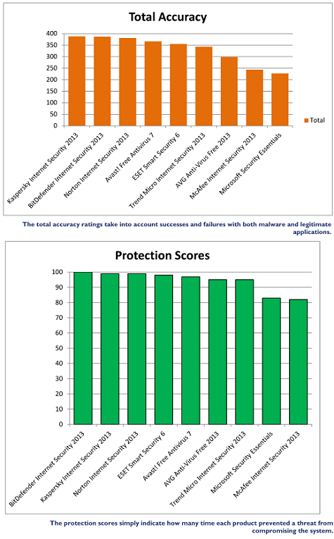 bitdefender internet security scores