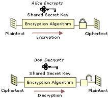 computer encryptie