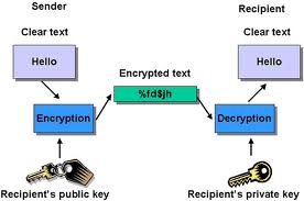 encryptie software